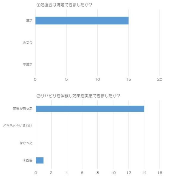 アンケート結果①②
