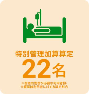 特別管理加算算定 36%